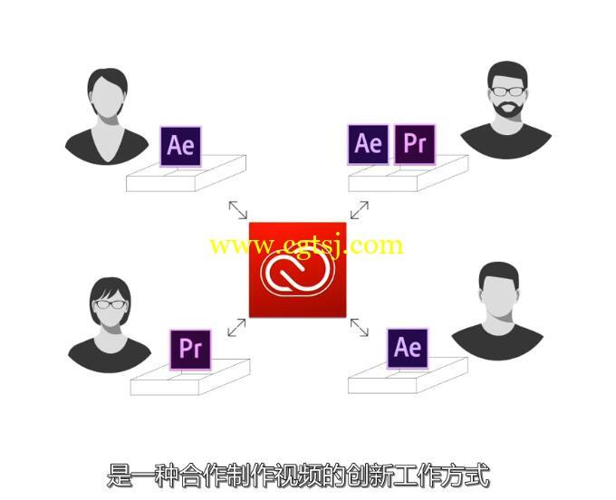 AE CC 2017新功能训练视频教程(中文字幕)的图片5